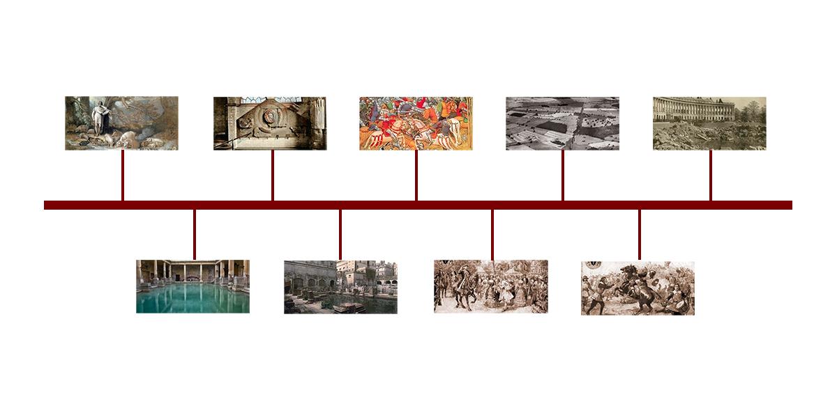 Bath Through The Ages Timeline